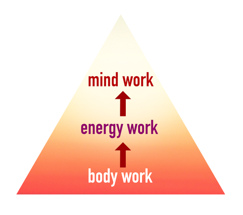 mind body energy pyramid, the foundation of qi gong